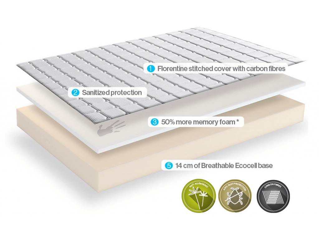Dormeo Memory Plus memory foam mattress composition
