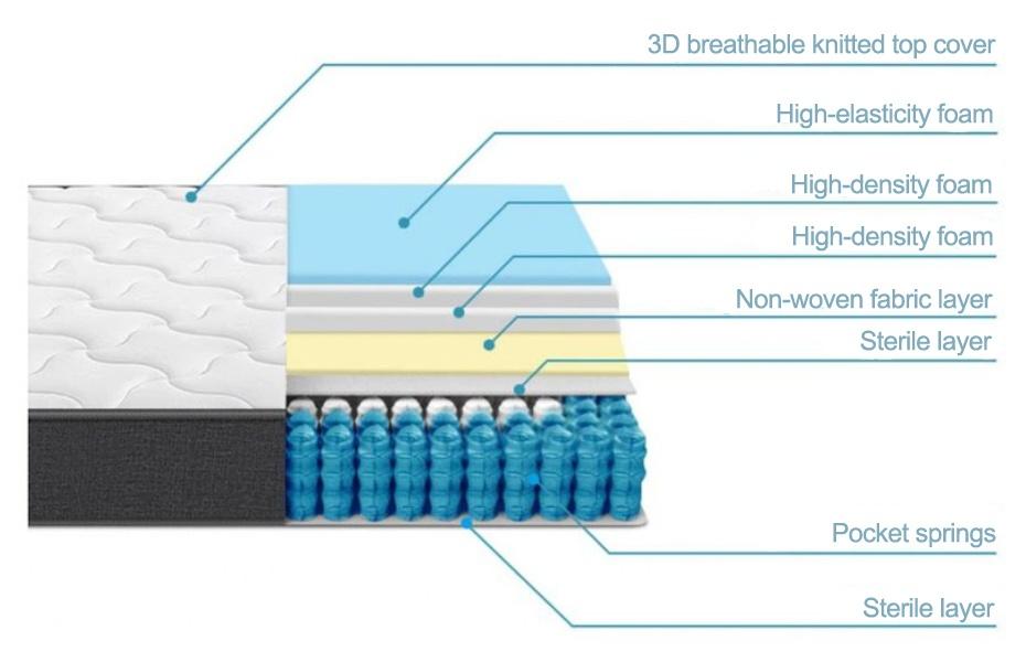 Inofia Hybrid Mattress Layers