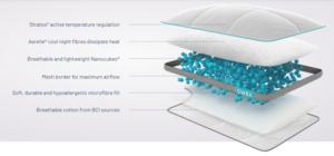 Simba Hybrid pillow layer construction